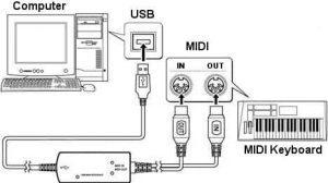 Yamaha UX-16 USB-MIDI Interface - Anschlußplan